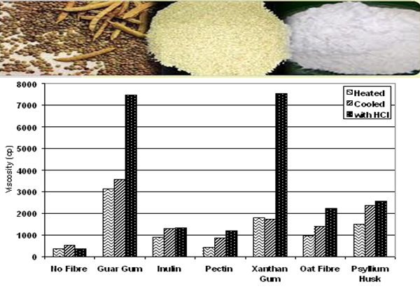 Guar Gum Powder - Industrial Applications in Different Countries