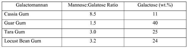 Beneficial Factors Present in Refined Cassia Gum Powder