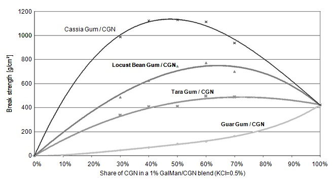 Functional Performance of Cassia Tora Gelling Property with Other Gum Powders