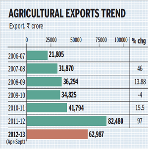 agriculural-exports-trend