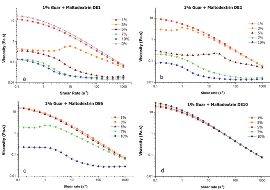 effect of hydrocolloid guar gum incorporation Gum were incorporated in gluten-free flour to mimic the viscoelastic  effect of  composition of hydrocolloids (pectin, guar gum, and xanthan.