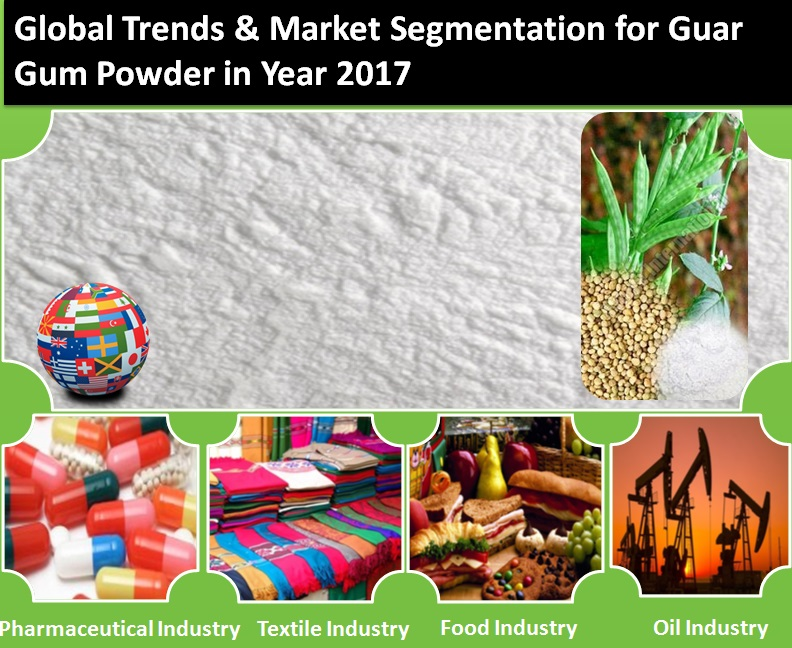 Global Trends for Guar Gum Powder