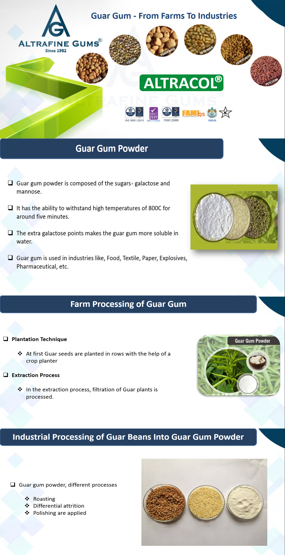 Guar Gum - From Farms To Industries
